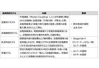 2GWの国際連系線コストは日韓2000億円、日露6000億円で回収可能との試算にの写真