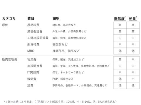 表. コスト費目一覧(社内人件費以外の主な費目)