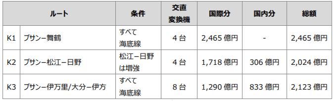 日韓連系建設費の全体像