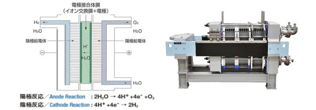 (左)水素製造の仕組み、(右)固体高分子型電解槽