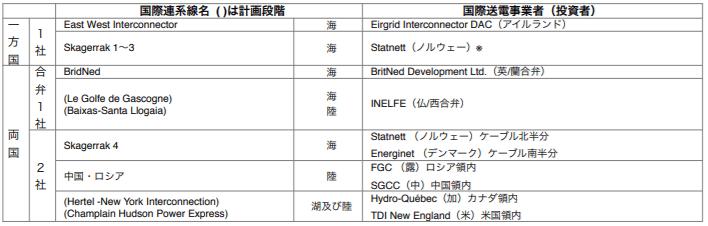 国際連系線と関係国の連系枠組み例
