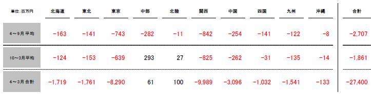 平成29年4月~平成30年3月分インバランス収支