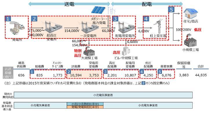 現在の費用構成と発電側基本料金の対象費用イメージ