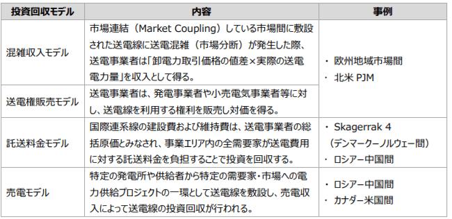国際連系線について実施されているビジネスモデルの整理