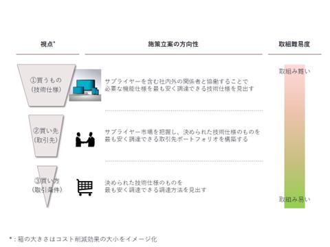 図. コスト削減の3つの視点