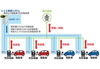 国内初、電動自動車の蓄電池を活用したV2Gアグリゲーター実証が開始の写真