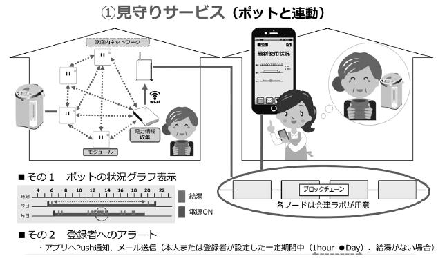 「見守りサービス」(ポットと連動)