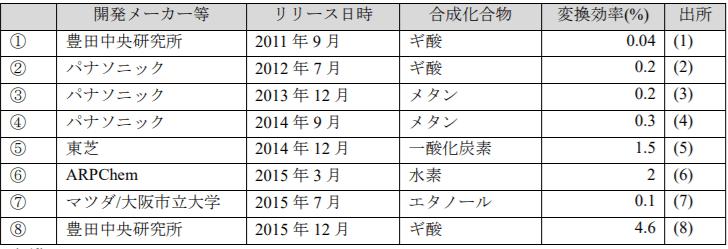 日本における人工光合成研究開発の動向