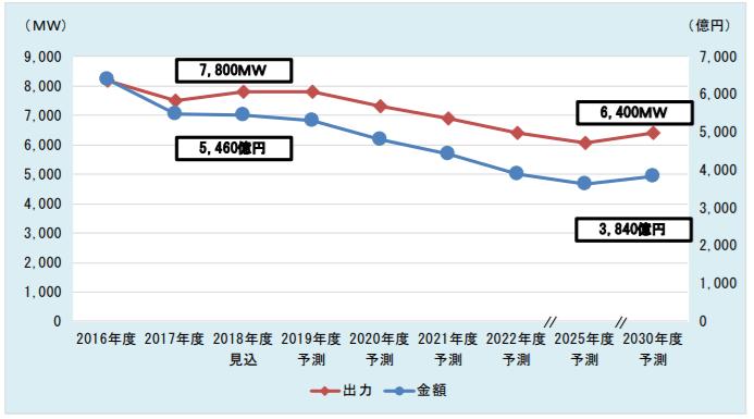 太陽電池(国内市場)