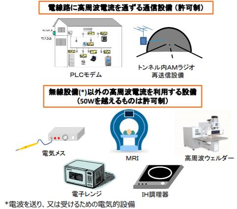 ⾼周波利⽤設備の例(⼀定の高周波利用設備については、漏洩電波が混信⼜は雑⾳として他の無線通信を妨害するおそれがあり、許可制とされている)