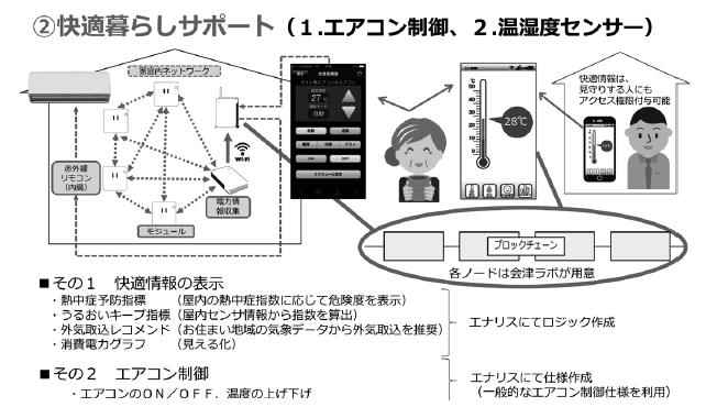 快適暮らしサポート(1. エアコン制御、2.温湿度センサー)