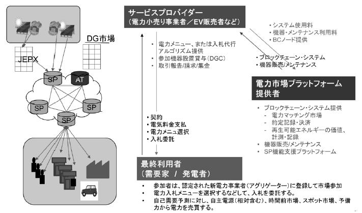電力決済サービスモデルのイメージ