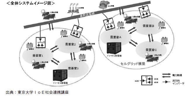 全体システムイメージ図