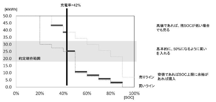 家庭A(蓄電池有)の入札例(充電率42%の場合)