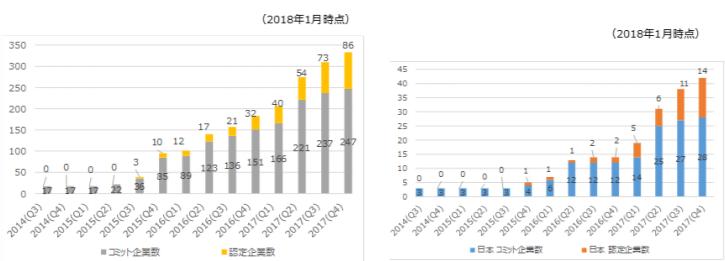 SBT に参加する企業数の推移(左が世界全体、右が日本国内)