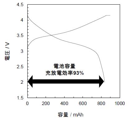 リチウムプリドーピング後の充放電曲線(充放電効率93%)