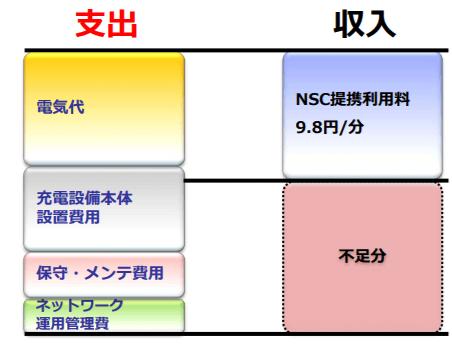 充電器運用ビジネスモデルの概略図(NCSと一般提携契約をされた場合)