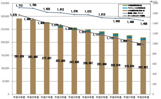 LPガス自動車及びLPガススタンド等の推移
