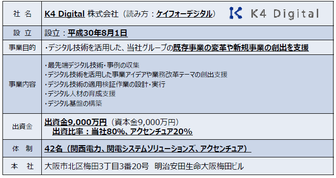 「K4 Digital株式会社」の概要