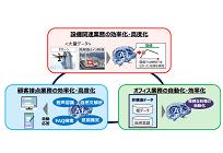 関西電力、デジタル化を推進するため新会社「K4 Digital」を設立の写真