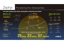 航空機と衛星の特徴を併せ持つ太陽光ドローン「Zephyr」、成層圏を25日以上飛行の写真