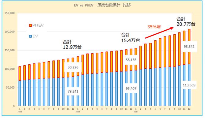 日本におけるEV、PHEVの販売台数累計推移