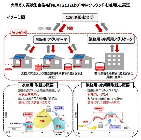 大阪ガス 実験集合住宅「NEXT」および「今津グラウンド」を活用した実証