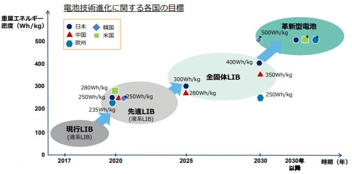 電池技術進化に関する各国の⽬標
