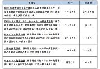 FIT制度、2018年度の認定期限、概ねの発電設備で2019年1月11日までの申請が必要の写真