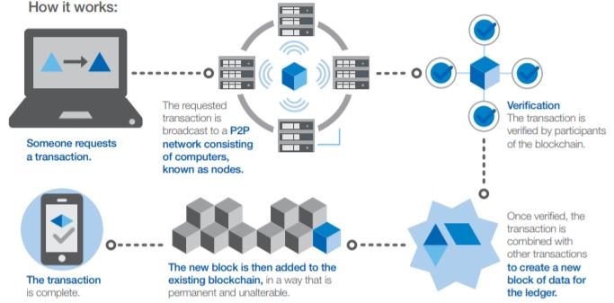 ブロックチェーン技術について