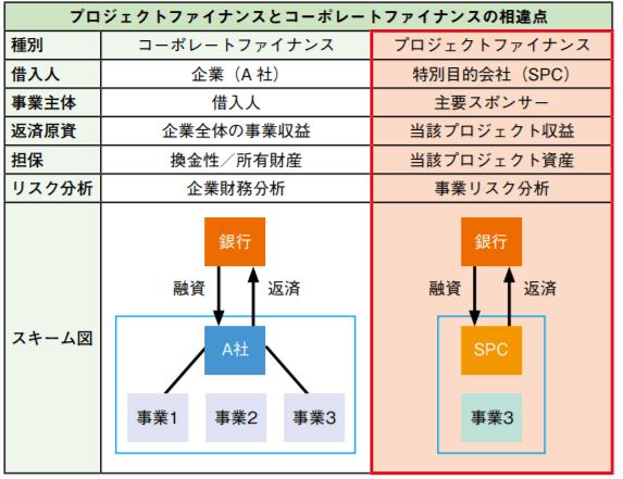 プロジェクトファイナンスとコーポレートファイナンスの特徴