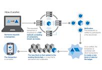 ブロックチェーンが変革する社会の在り方、エネルギーや環境問題へのインパクト(2)の写真