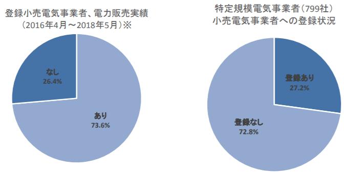 電力販売実績、小売電気事業者登録状況