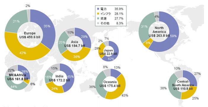 地域別市場規模