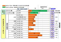 2050年までに電動自動車100%社会を目指す日本、エネルギーミックス以上の再エネ普及が重要にの写真