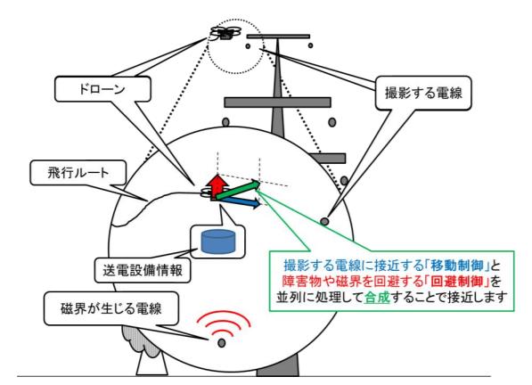 設備接近技術の概要