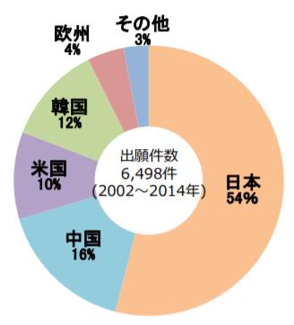 全固体電池の国別出願件数⽐率