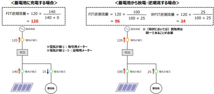 過積載太陽光発電設備への事後的な蓄電池の併設への対応(案)