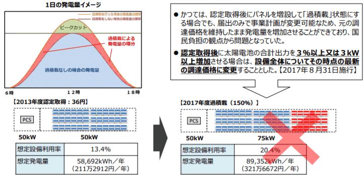 太陽光発電の過積載をめぐるこれまでの対応