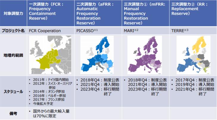 欧州における需給調整市場に係る広域化プロジェクトについて
