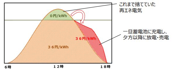 太陽光発電の過積載をめぐる直近の課題