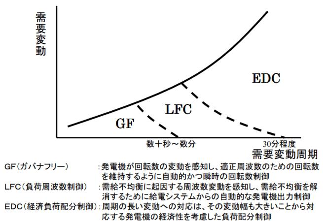 周波数維持機能における役割分担出典資源エネルギー庁