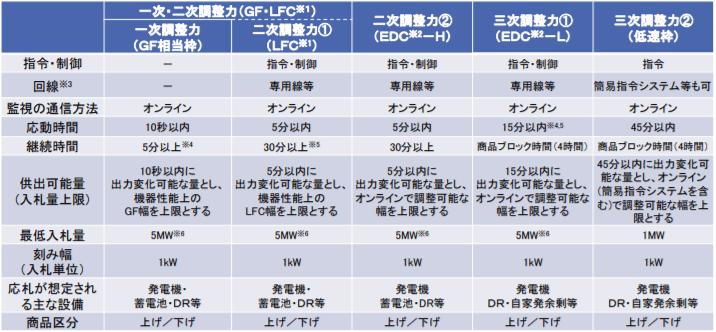 需給調整市場における商品の要件