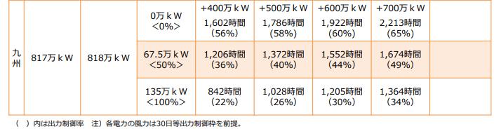 太陽光発電と出力制御の見通し