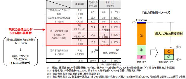 九州エリアにおける電源Ⅲの最低出力