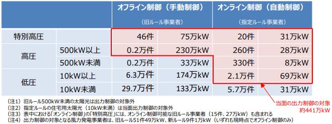 九州における太陽光発電の導入状況