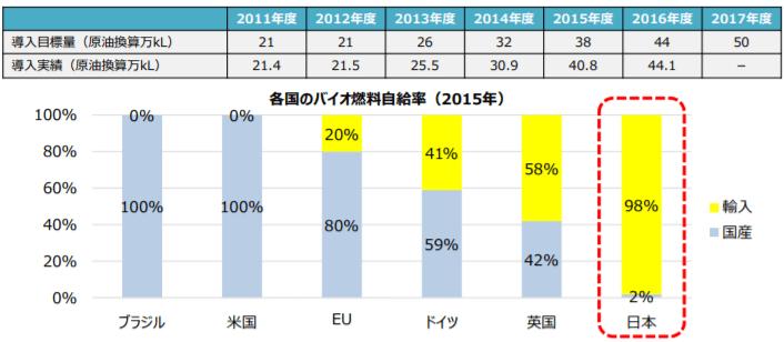 バイオ燃料の導入目標と各国のバイオ燃料自給率