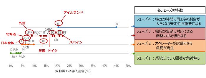 各国の変動再エネ比率と運用上のフェーズ(2016)