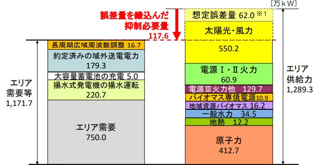 出力抑制指令計画時の下げ調整力最小時刻の想定値(10月21日(日)12時00分~12時30分)