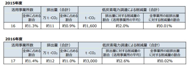 低炭素電力選択の仕組みの活用実績